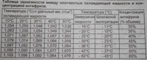 kak-zavisit-temperatura-zamerzaniya-antifriza-ot-ego-plotnosti.jpg